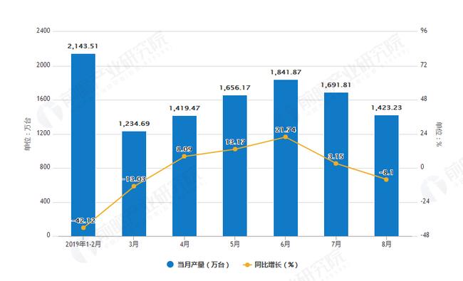 智能手机市场调研:2019年重庆市手机产量及增长情况分析